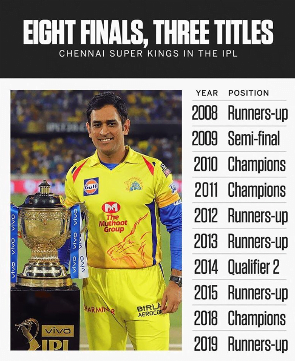 CSK record in IPL since 2008