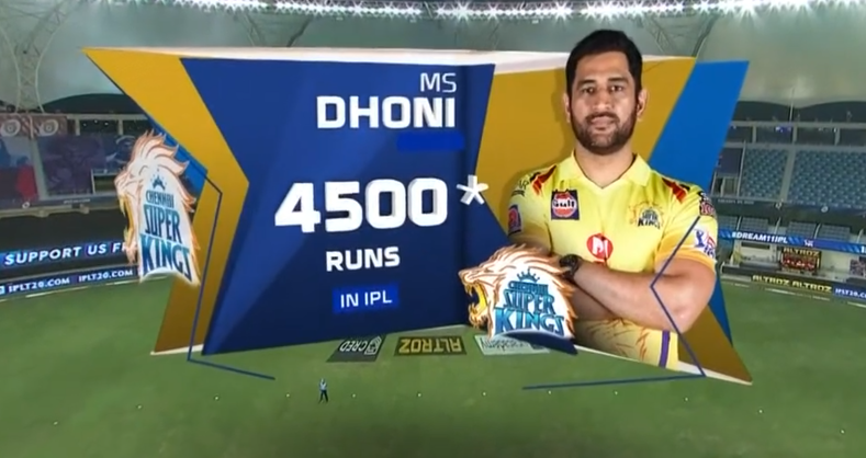 MS Dhoni reached 4500 runs