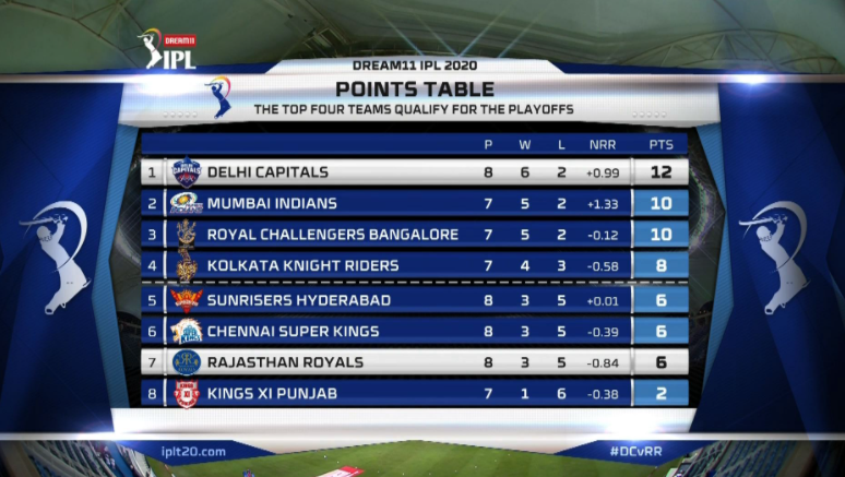 IPL Points table updated after completion of 30 matches