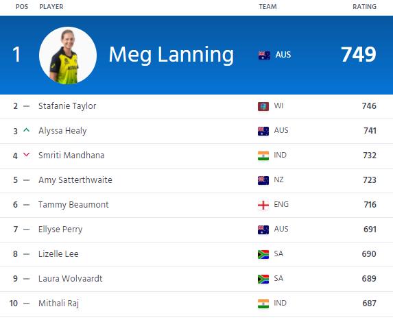 ICC women's ODI rank - Batting
