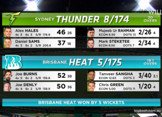 BBL 2020 Brisbane Heat vs Sydney Thunder Highlights