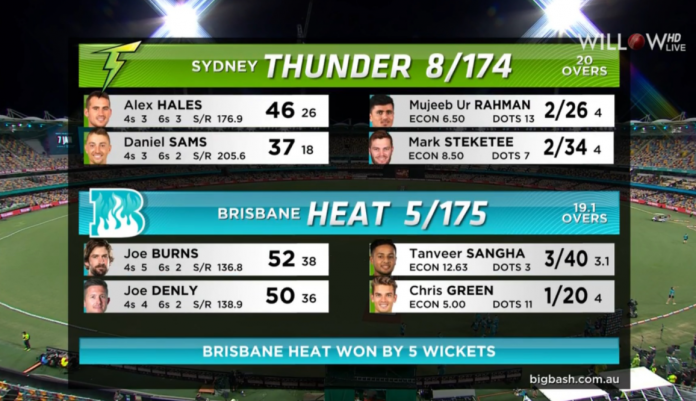 BBL 2020 Brisbane Heat vs Sydney Thunder Highlights