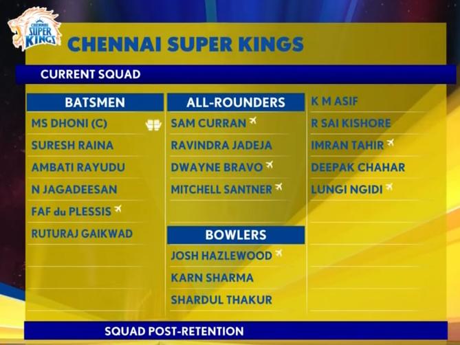 CSK Current Squad for IPL 2021