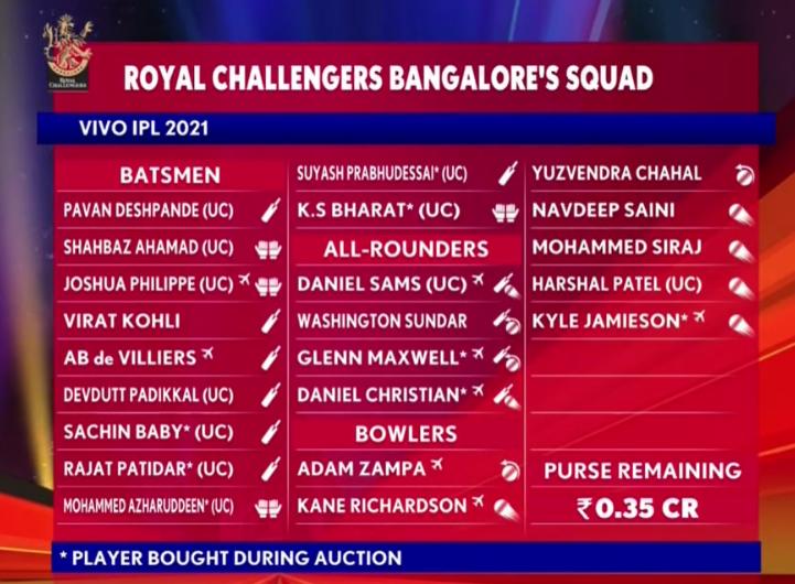 IPL 2021 RCB Squad