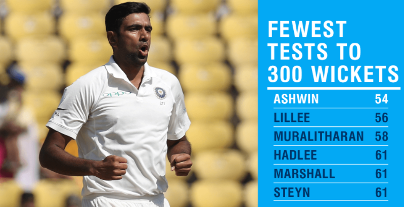 R Ashwin became the fastest bowler to take 300 Test wickets (54th match)