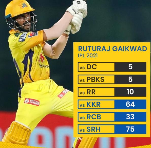 Ruturaj Gaikwad performance in first six match of the IPL 2021