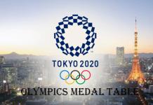 Olympics Medal Table 2020