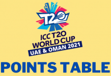 ICC T20 WC 2021 Points Table